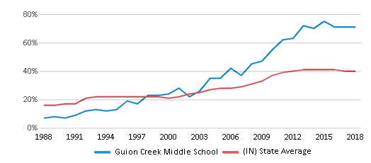 This chart display the percentage of students who is eligible for free lunch in Guion Creek Middle School and the percentage of public school students who is eligible for free lunch in Indiana by year, with the latest 2017-18 school year data.
