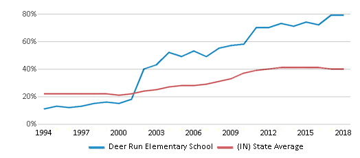 This chart display the percentage of students who is eligible for free lunch in Deer Run Elementary School and the percentage of public school students who is eligible for free lunch in Indiana by year, with the latest 2017-18 school year data.