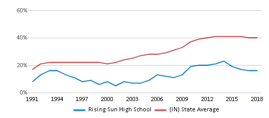 This chart display the percentage of students who is eligible for free lunch in Rising Sun High School and the percentage of public school students who is eligible for free lunch in Indiana by year, with the latest 2017-18 school year data.