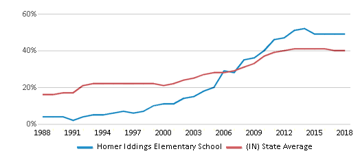 This chart display the percentage of students who is eligible for free lunch in Homer Iddings Elementary School and the percentage of public school students who is eligible for free lunch in Indiana by year, with the latest 2017-18 school year data.