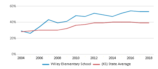 This chart display the percentage of students who is eligible for free lunch in Wiley Elementary School and the percentage of public school students who is eligible for free lunch in Kansas by year, with the latest 2017-18 school year data.
