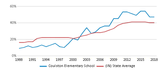 This chart display the percentage of students who is eligible for free lunch in Coulston Elementary School and the percentage of public school students who is eligible for free lunch in Indiana by year, with the latest 2017-18 school year data.