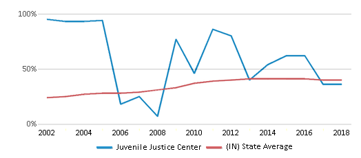 This chart display the percentage of students who is eligible for free lunch in Juvenile Justice Center and the percentage of public school students who is eligible for free lunch in Indiana by year, with the latest 2017-18 school year data.