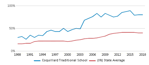 This chart display the percentage of students who is eligible for free lunch in Coquillard Traditional School and the percentage of public school students who is eligible for free lunch in Indiana by year, with the latest 2017-18 school year data.