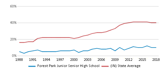 This chart display the percentage of students who is eligible for free lunch in Forest Park Junior Senior High School and the percentage of public school students who is eligible for free lunch in Indiana by year, with the latest 2017-18 school year data.