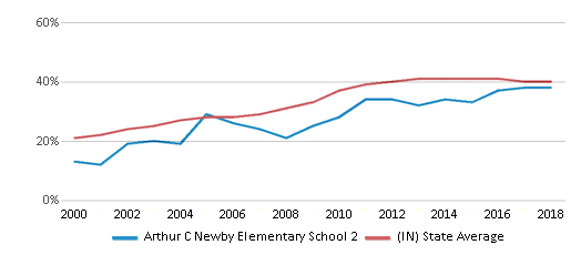 This chart display the percentage of students who is eligible for free lunch in Arthur C Newby Elementary School 2 and the percentage of public school students who is eligible for free lunch in Indiana by year, with the latest 2017-18 school year data.