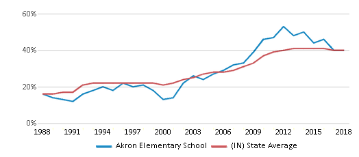 This chart display the percentage of students who is eligible for free lunch in Akron Elementary School and the percentage of public school students who is eligible for free lunch in Indiana by year, with the latest 2017-18 school year data.