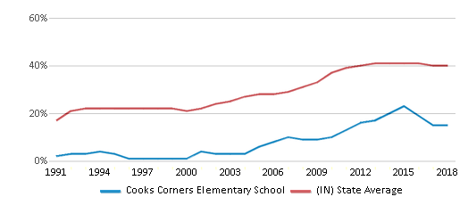 This chart display the percentage of students who is eligible for free lunch in Cooks Corners Elementary School and the percentage of public school students who is eligible for free lunch in Indiana by year, with the latest 2017-18 school year data.