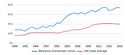 This chart display the percentage of students who is eligible for free lunch in Meadows Elementary School and the percentage of public school students who is eligible for free lunch in Indiana by year, with the latest 2017-18 school year data.