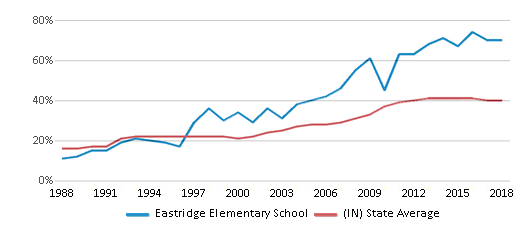 This chart display the percentage of students who is eligible for free lunch in Eastridge Elementary School and the percentage of public school students who is eligible for free lunch in Indiana by year, with the latest 2017-18 school year data.