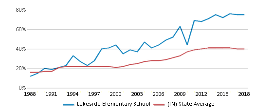 This chart display the percentage of students who is eligible for free lunch in Lakeside Elementary School and the percentage of public school students who is eligible for free lunch in Indiana by year, with the latest 2017-18 school year data.