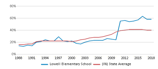 This chart display the percentage of students who is eligible for free lunch in Lowell Elementary School and the percentage of public school students who is eligible for free lunch in Indiana by year, with the latest 2017-18 school year data.