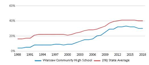 This chart display the percentage of students who is eligible for free lunch in Warsaw Community High School and the percentage of public school students who is eligible for free lunch in Indiana by year, with the latest 2017-18 school year data.