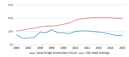 This chart display the percentage of students who is eligible for free lunch in Carey Ridge Elementary School and the percentage of public school students who is eligible for free lunch in Indiana by year, with the latest 2017-18 school year data.