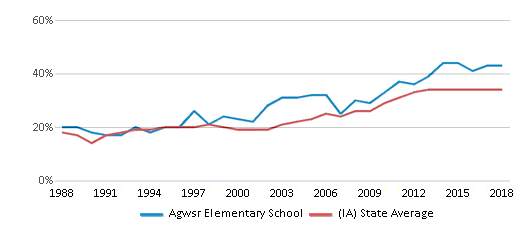 This chart display the percentage of students who is eligible for free lunch in Agwsr Elementary School and the percentage of public school students who is eligible for free lunch in Iowa by year, with the latest 2017-18 school year data.