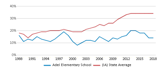 This chart display the percentage of students who is eligible for free lunch in Adel Elementary School and the percentage of public school students who is eligible for free lunch in Iowa by year, with the latest 2017-18 school year data.
