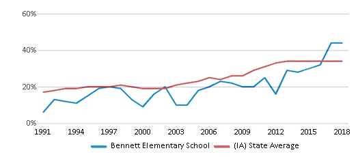This chart display the percentage of students who is eligible for free lunch in Bennett Elementary School and the percentage of public school students who is eligible for free lunch in Iowa by year, with the latest 2017-18 school year data.