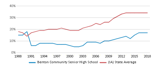 This chart display the percentage of students who is eligible for free lunch in Benton Community Senior High School and the percentage of public school students who is eligible for free lunch in Iowa by year, with the latest 2017-18 school year data.