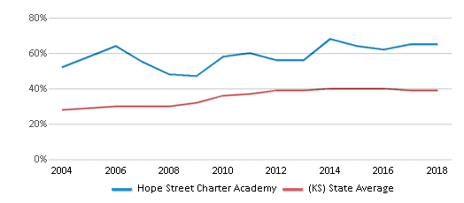 This chart display the percentage of students who is eligible for free lunch in Hope Street Charter Academy and the percentage of public school students who is eligible for free lunch in Kansas by year, with the latest 2017-18 school year data.