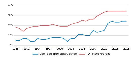 This chart display the percentage of students who is eligible for free lunch in Coolidge Elementary School and the percentage of public school students who is eligible for free lunch in Iowa by year, with the latest 2017-18 school year data.