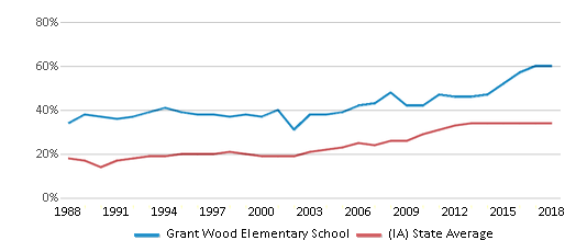 This chart display the percentage of students who is eligible for free lunch in Grant Wood Elementary School and the percentage of public school students who is eligible for free lunch in Iowa by year, with the latest 2017-18 school year data.
