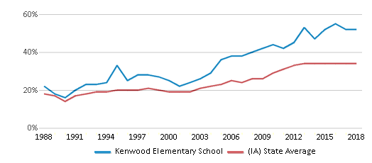 This chart display the percentage of students who is eligible for free lunch in Kenwood Elementary School and the percentage of public school students who is eligible for free lunch in Iowa by year, with the latest 2017-18 school year data.