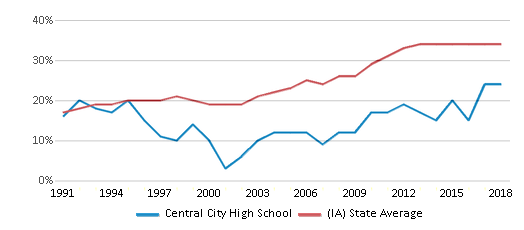 This chart display the percentage of students who is eligible for free lunch in Central City High School and the percentage of public school students who is eligible for free lunch in Iowa by year, with the latest 2017-18 school year data.