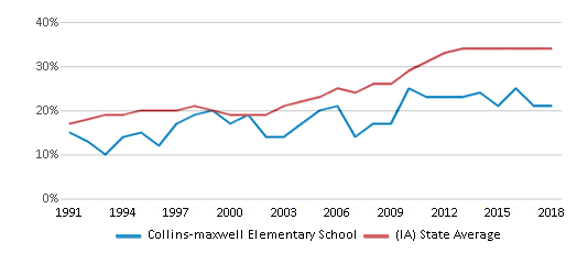 This chart display the percentage of students who is eligible for free lunch in Collins-maxwell Elementary School and the percentage of public school students who is eligible for free lunch in Iowa by year, with the latest 2017-18 school year data.