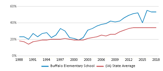 This chart display the percentage of students who is eligible for free lunch in Buffalo Elementary School and the percentage of public school students who is eligible for free lunch in Iowa by year, with the latest 2017-18 school year data.