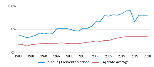 This chart display the percentage of students who is eligible for free lunch in Jb Young Elementary School and the percentage of public school students who is eligible for free lunch in Iowa by year, with the latest 2017-18 school year data.