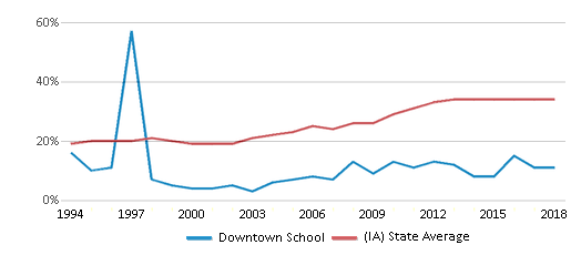 This chart display the percentage of students who is eligible for free lunch in Downtown School and the percentage of public school students who is eligible for free lunch in Iowa by year, with the latest 2017-18 school year data.