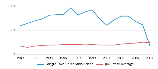 This chart display the percentage of students who is eligible for free lunch in Longfellow Elementary School and the percentage of public school students who is eligible for free lunch in Iowa by year, with the latest 2006-07 school year data.