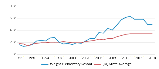 This chart display the percentage of students who is eligible for free lunch in Wright Elementary School and the percentage of public school students who is eligible for free lunch in Iowa by year, with the latest 2017-18 school year data.
