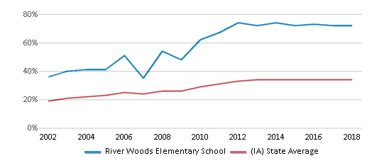 This chart display the percentage of students who is eligible for free lunch in River Woods Elementary School and the percentage of public school students who is eligible for free lunch in Iowa by year, with the latest 2017-18 school year data.