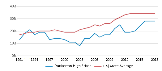 This chart display the percentage of students who is eligible for free lunch in Dunkerton High School and the percentage of public school students who is eligible for free lunch in Iowa by year, with the latest 2017-18 school year data.