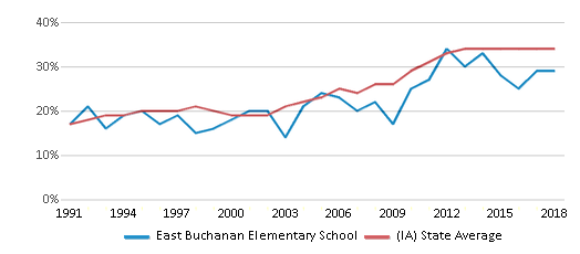 This chart display the percentage of students who is eligible for free lunch in East Buchanan Elementary School and the percentage of public school students who is eligible for free lunch in Iowa by year, with the latest 2017-18 school year data.