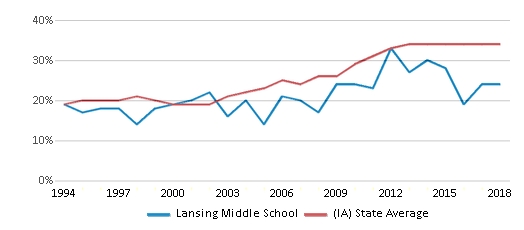 This chart display the percentage of students who is eligible for free lunch in Lansing Middle School and the percentage of public school students who is eligible for free lunch in Iowa by year, with the latest 2017-18 school year data.