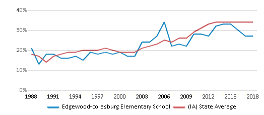 This chart display the percentage of students who is eligible for free lunch in Edgewood-colesburg Elementary School and the percentage of public school students who is eligible for free lunch in Iowa by year, with the latest 2017-18 school year data.