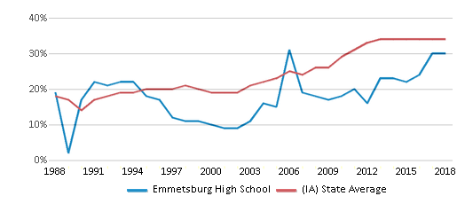 This chart display the percentage of students who is eligible for free lunch in Emmetsburg High School and the percentage of public school students who is eligible for free lunch in Iowa by year, with the latest 2017-18 school year data.