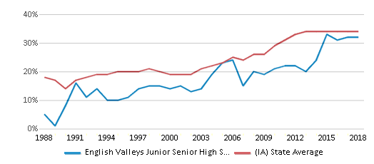 This chart display the percentage of students who is eligible for free lunch in English Valleys Junior Senior High School and the percentage of public school students who is eligible for free lunch in Iowa by year, with the latest 2017-18 school year data.