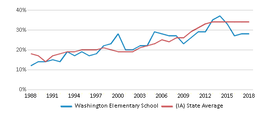 This chart display the percentage of students who is eligible for free lunch in Washington Elementary School and the percentage of public school students who is eligible for free lunch in Iowa by year, with the latest 2017-18 school year data.