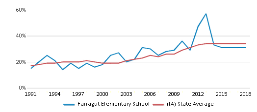 This chart display the percentage of students who is eligible for free lunch in Farragut Elementary School and the percentage of public school students who is eligible for free lunch in Iowa by year, with the latest 2017-18 school year data.