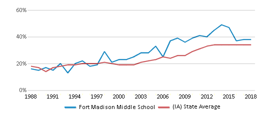 This chart display the percentage of students who is eligible for free lunch in Fort Madison Middle School and the percentage of public school students who is eligible for free lunch in Iowa by year, with the latest 2017-18 school year data.