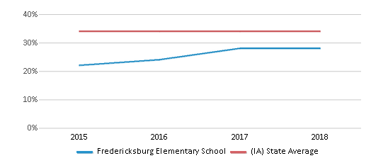 This chart display the percentage of students who is eligible for free lunch in Fredericksburg Elementary School and the percentage of public school students who is eligible for free lunch in Iowa by year, with the latest 2017-18 school year data.