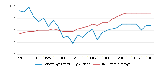 This chart display the percentage of students who is eligible for free lunch in Graettinger-terril High School and the percentage of public school students who is eligible for free lunch in Iowa by year, with the latest 2017-18 school year data.