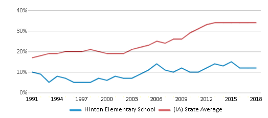 This chart display the percentage of students who is eligible for free lunch in Hinton Elementary School and the percentage of public school students who is eligible for free lunch in Iowa by year, with the latest 2017-18 school year data.