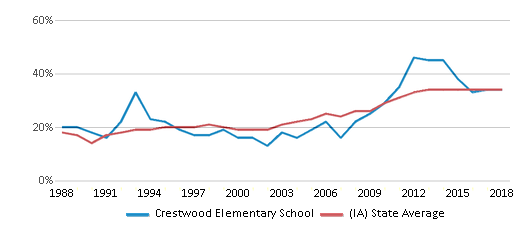 This chart display the percentage of students who is eligible for free lunch in Crestwood Elementary School and the percentage of public school students who is eligible for free lunch in Iowa by year, with the latest 2017-18 school year data.