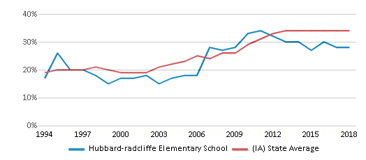 This chart display the percentage of students who is eligible for free lunch in Hubbard-radcliffe Elementary School and the percentage of public school students who is eligible for free lunch in Iowa by year, with the latest 2017-18 school year data.