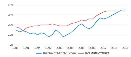 This chart display the percentage of students who is eligible for free lunch in Humboldt Middle School and the percentage of public school students who is eligible for free lunch in Iowa by year, with the latest 2017-18 school year data.