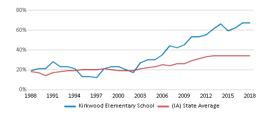 This chart display the percentage of students who is eligible for free lunch in Kirkwood Elementary School and the percentage of public school students who is eligible for free lunch in Iowa by year, with the latest 2017-18 school year data.